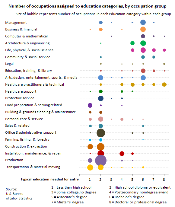 Number of occupations assigned to education categories, by occupation group