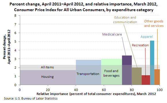 Percent change, April 2011–April 2012, and relative importance, March 2012, Consumer Price Index for All Urban Consumers, by expenditure category