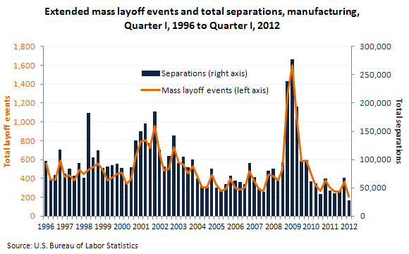 Extended mass layoff events and total separations, manufacturing, Quarter I, 1996-Quarter I, 2012
