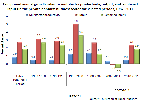 Compound annual growth rates for multifactor productivity, output, and combined inputs in the private nonfarm business sector for selected periods, 1987–2011