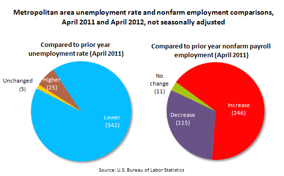 Metropolitan area unemployment rate comparisons, versus prior year and U.S. unemployment rate, April 2012, not seasonally adjusted
