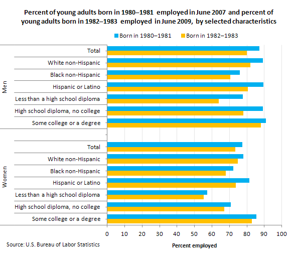"Percent of young adults born in 1980€""1981 employed in June 2007 and percent of young adults born in 1982€""1983 employed in June 2009, by selected characteristics"