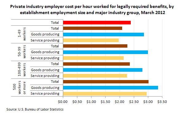 Private industry employer costs per hour worked for legally required benefits by establishment employment size and major industry group, March 2012