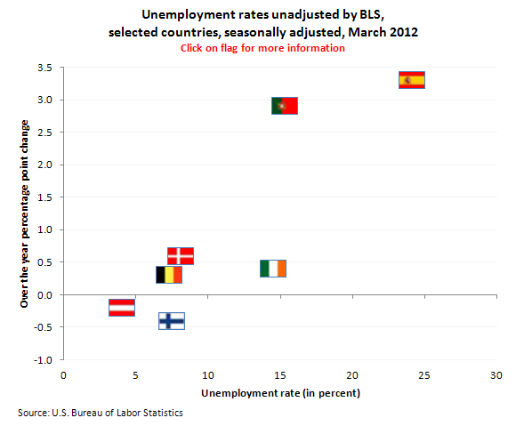 Unemployment rates unadjusted by BLS, selected countries, seasonally adjusted, March 2012