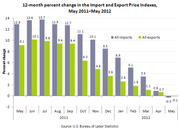 12-month percent change in the Import and Export Price Indexes, May 2011–May 2012