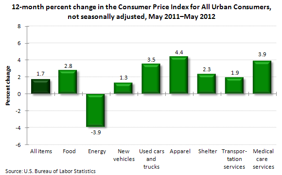 12-month percent change in the Consumer Price Index for All Urban Consumers, not seasonally adjusted, May 2011–May 2012