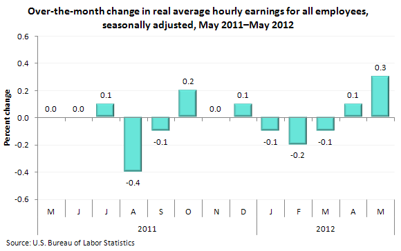 Over-the-month change in real average hourly earnings for all employees, seasonally adjusted, May 2011–May 2012
