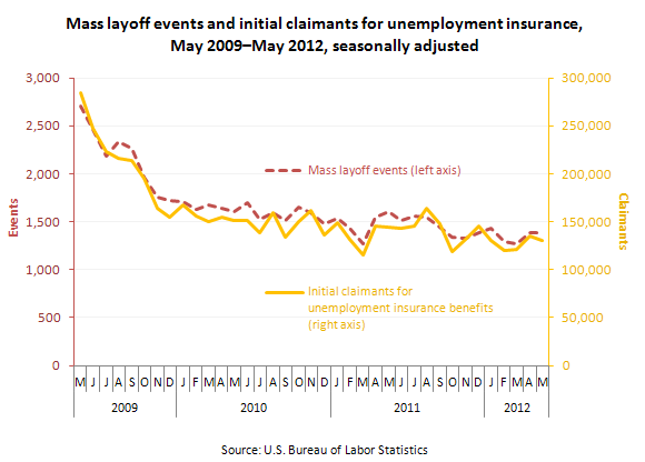 Mass layoff events and initial claimants for unemployment insurance, March 2009–March 2012, seasonally adjusted