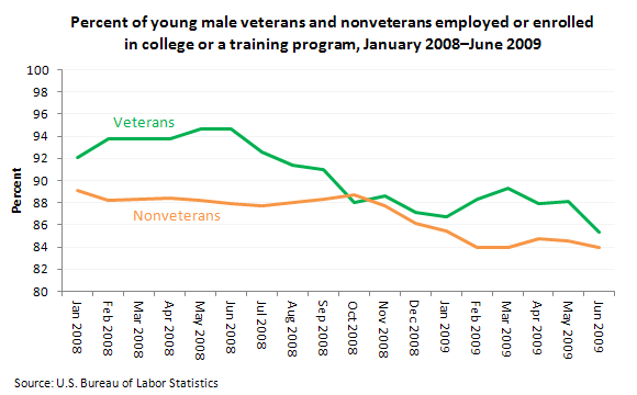 Percent of young male veterans and nonveterans employed or enrolled in college or a training program, January 2008–June 2009