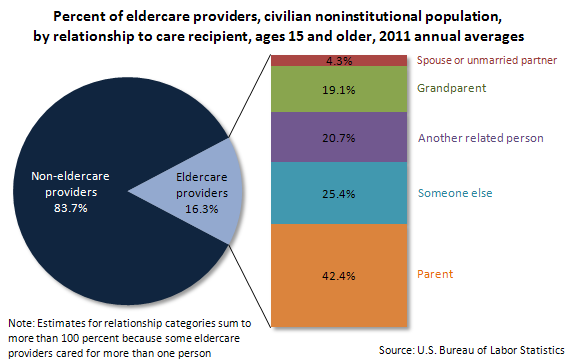 Percent of eldercare providers, civilian noninstitutional population, by relationship to care recipient, ages 15 and older, 2011 annual averages