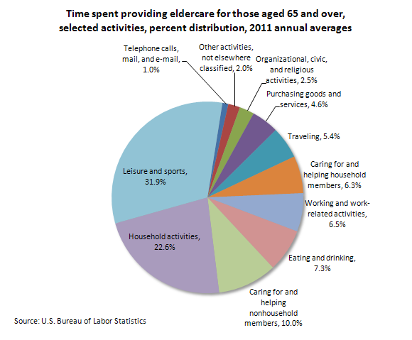 Time spent providing eldercare for those aged 65 and over, selected activities, percent distribution, 2011 annual averages