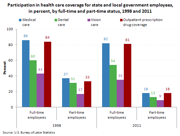 Participation in health care coverage for state and local government employees, in percent, by full-time and part-time status, 1998 and 2011