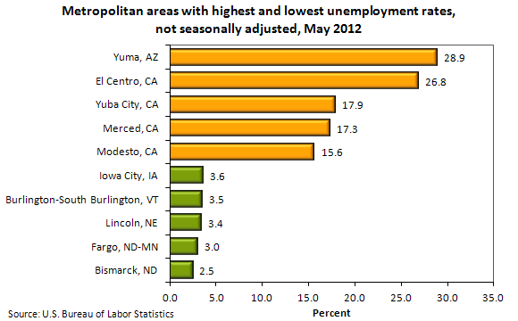 Metropolitan areas with highest and lowest unemployment rates, seasonally adjusted, May 2012