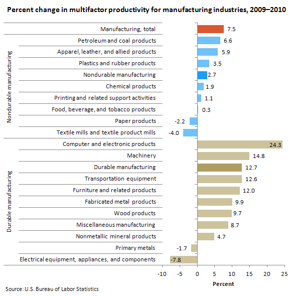 Percent change in multifactor productivity for manufacturing industires, 2009–2010