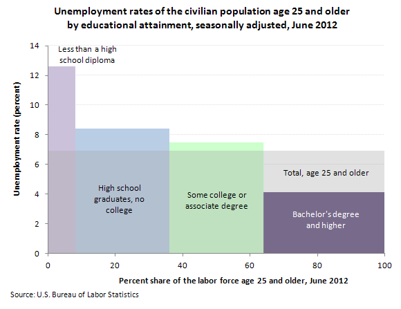 Unemployment rates of the civilian population age 25 and older by educational attainment, seasonally adjusted, June 2012