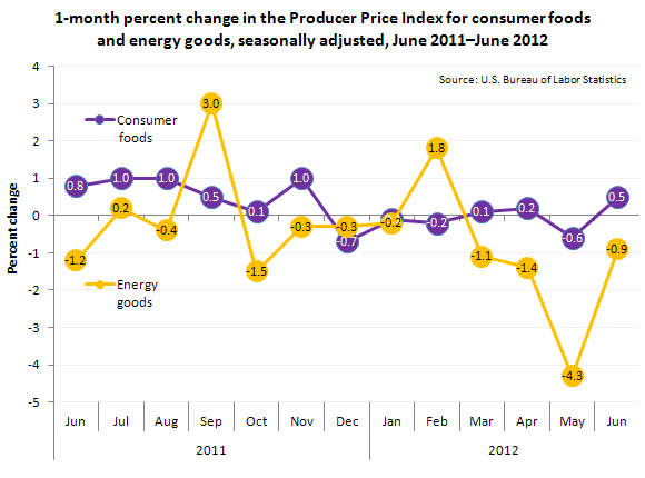 1-month percent change in the Producer Price Index for consumer foods and energy goods, seasonally adjusted, June 2011–June 2012