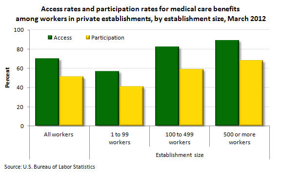 Access rates and participation rates for medical care benefits among workers in private establishments, by establishment size, March 2012