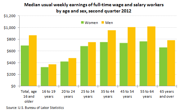 Median usual weekly earnings of full-time wage and salary workers by age and sex, second quarter 2012