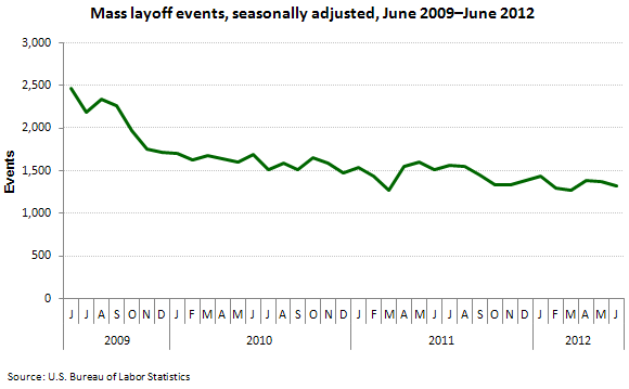 Mass layoff events, seasonally adjusted, June 2009–June 2012