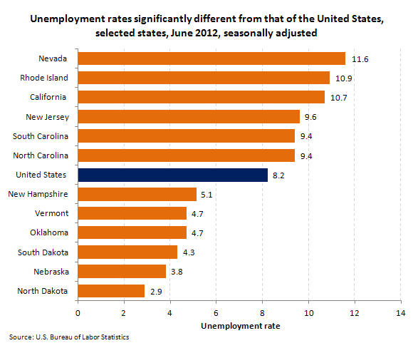 Unemployment rates significantly different from that of the United States, selected states, June 2012, seasonally adjusted