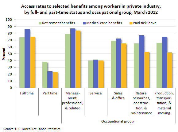 Access rates to selected benefits among workers in private industry, by full- and part-time status and occupational group, March 2012