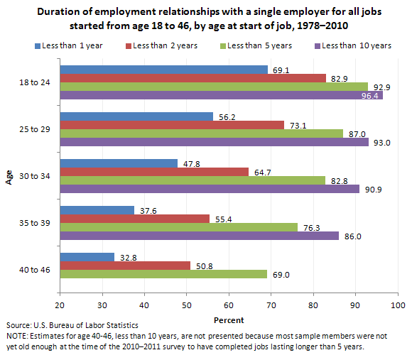 Duration of employment relationships with a single employer for all jobs started from age 18 to 46, by age at start of job, 1978–2010