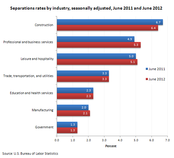 Separations rates by industry, seasonally adjusted, June 2011 and June 2012