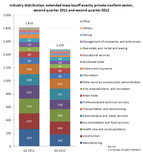 Industry distribution, extended mass layoff events, private nonfarm sector, second quarter 2011 and second quarter 2012
