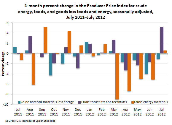 1-month percent change in the Producer Price Index for crude energy, foods, and goods less foods and energy, seasonally adjusted, July 2011–July 2012