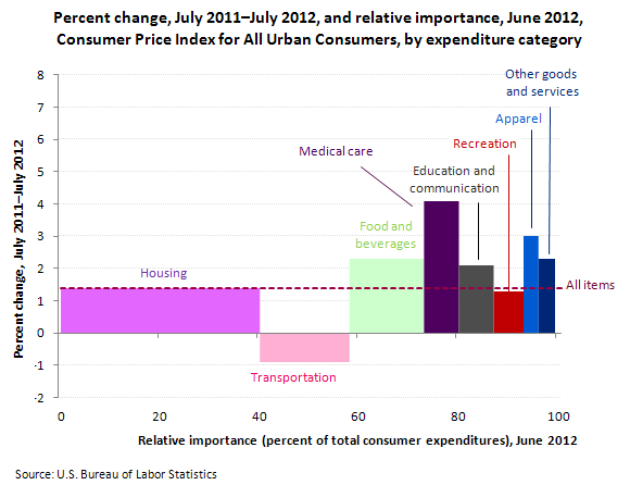 Percent change, July 2011–July 2012, and relative importance, June 2012, Consumer Price Index for All Urban Consumers, by expenditure category
