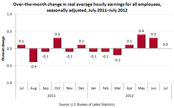 Over-the-month change in real average hourly earnings for all employees, seasonally adjusted, July 2011–July 2012
