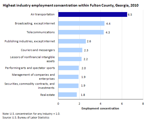 Highest industry employment concentration within Fulton County, Georgia, 2010