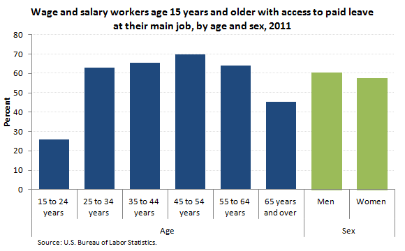 Wage and salary workers with access to paid leave at their main job, by age and sex, 2011