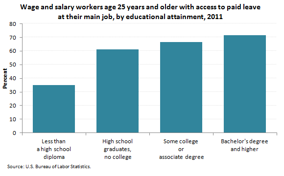 Wage and salary workers with access to paid leave at their main job, by educational attainment, 2011