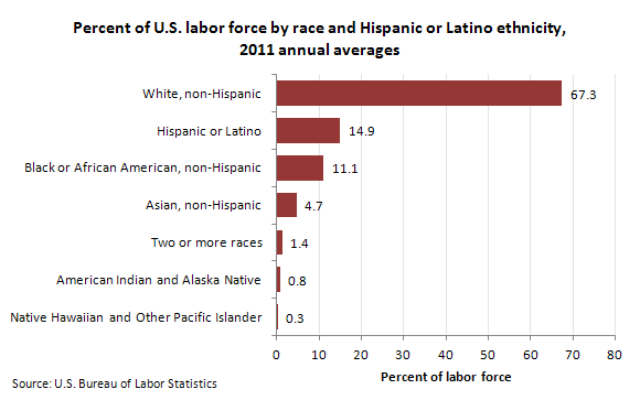Percent of U.S. labor force by race and Hispanic or Latino ethnicity, 2011 annual averages