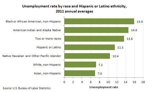 Unemployment rate by race and Hispanic or Latino ethnicity, 2011 annual averages