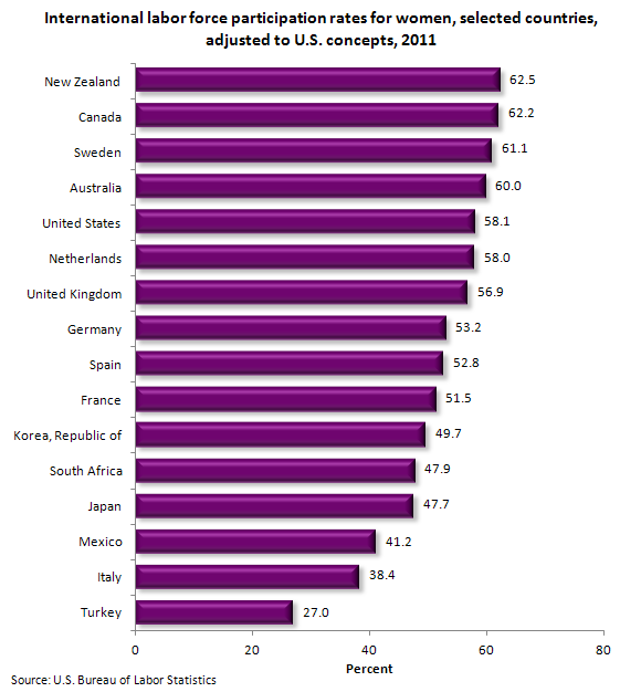 International labor force participation rates for women, selected countries, adjusted to U.S. concepts, 2011
