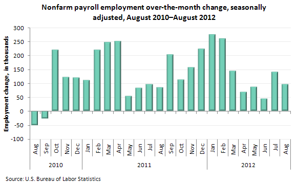 Nonfarm payroll employment over-the-month change, seasonally adjusted, August 2010–August 2012