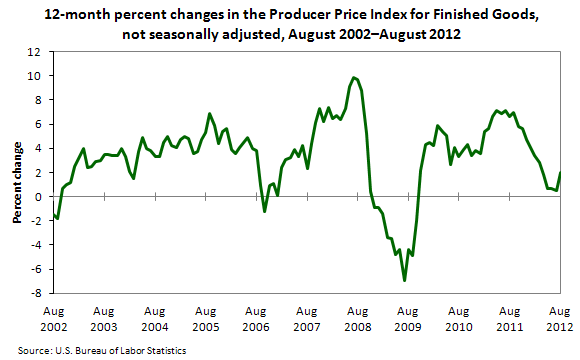 12-month percent changes in the Producer Price Index for Finished Goods, not seasonally adjusted, August 2002–August 2012