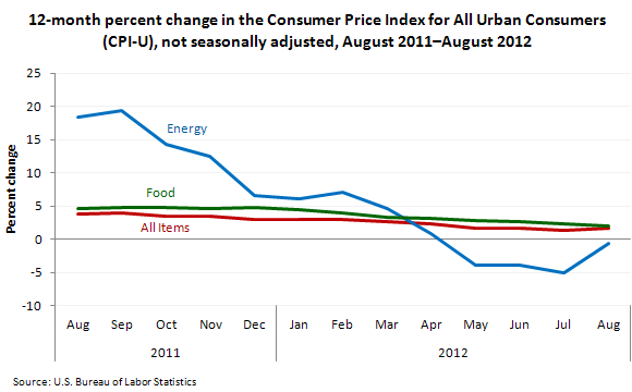 12-month percent change in the CPI for All Urban Consumers (CPI-U), not seasonally adjusted, August 2011–August 2012