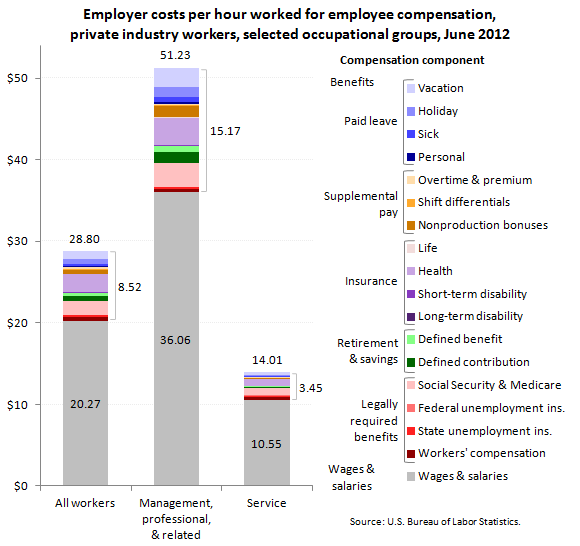 Employer costs per hour worked for employee compensation, private industry workers, selected occupational groups, June 2012
