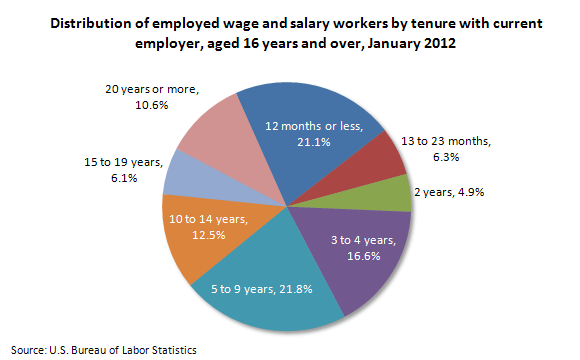Distribution of employed wage and salary workers by tenure with current employer, aged 16 years and over, January 2012