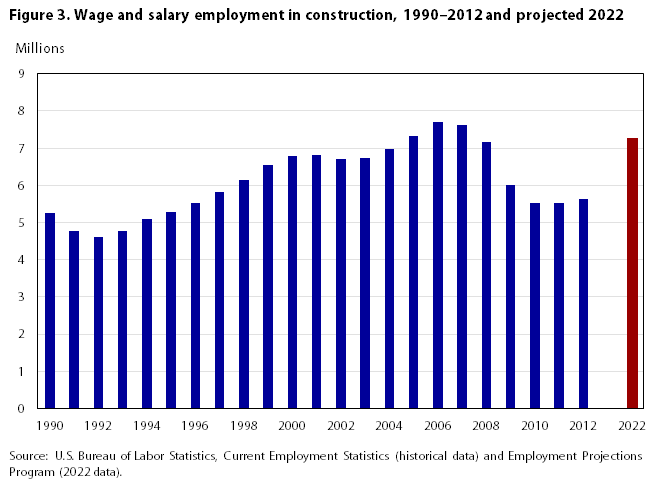 Industry employment and output projections to 2022 for U s bureau of labor statistics