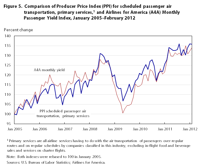 Scheduled passenger air transportation in the Producer Price Index