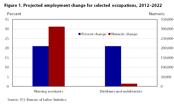 Occupational Employment Projections To 2022 Monthly