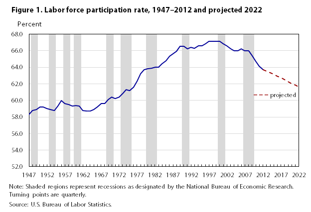 Labor force projections to 2022: the labor force participation ...