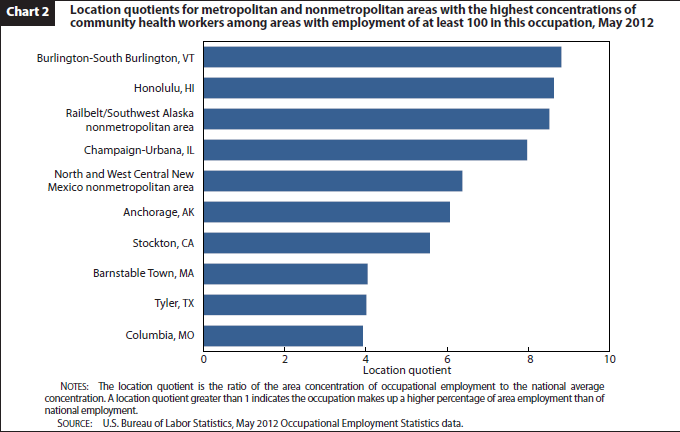 Community Health Workers Had An Annual Mean Wage Of $37,490, Below Both The  U.S. Mean For All Occupations And The $44,240 Average For All Community And  ...