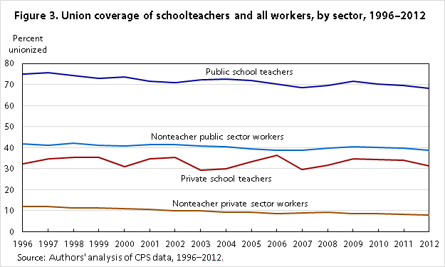 Trends In Relative Teacher Pay