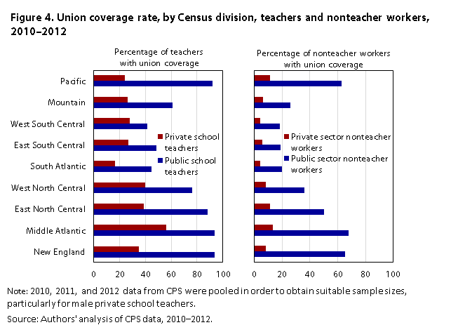 Teacher Staffing And Pay Differences Public Private Schools Monthly Labor Review U S Bureau Of Statistics