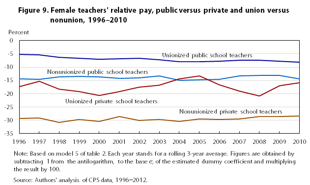 attrition rate of private highschool teachers Teacher attrition: a costly loss to the nation, and to the states  teachers cite a lack of support and poor working conditions among the primary factors research .